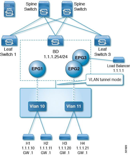 Cisco Application Centric Infrastructure Fundamentals