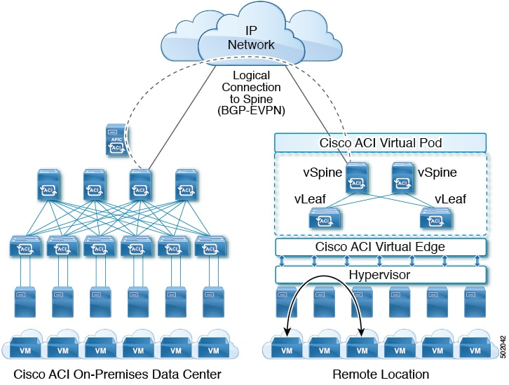 Image showing Cisco ACI vPod in a remote site that is connected to the on-premises data center over an interpod network.