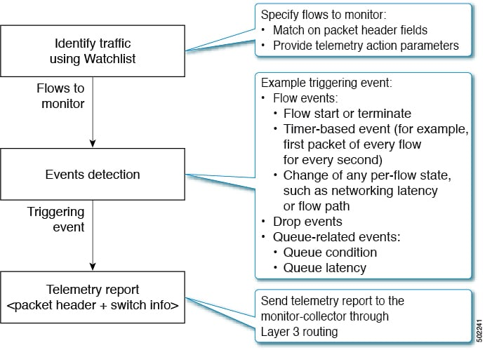 Cisco Nexus 9000 Series NX-OS Programmability Guide, Release