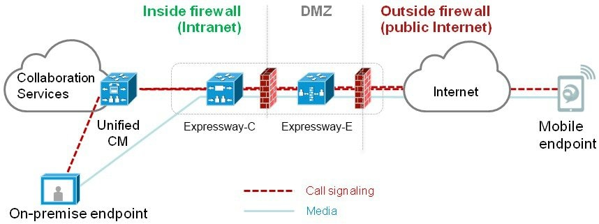 Mobile and Remote Access Through Cisco Expressway Deployment Guide ...