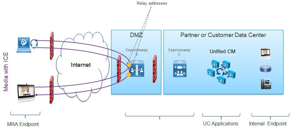 Mobile and Remote Access Through Cisco Expressway Deployment