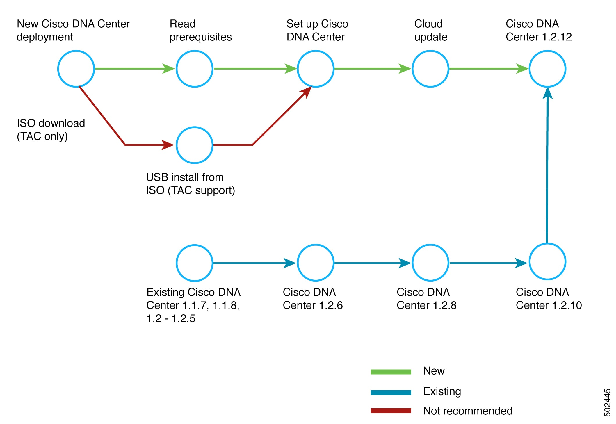 Cisco Digital Network Architecture Center Upgrade Guide - Cisco