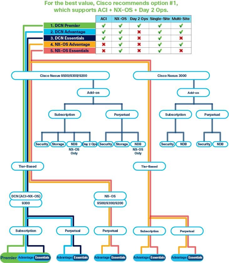 Cisco NX-OS Licensing Guide - Licensing Cisco NX-OS Software ...