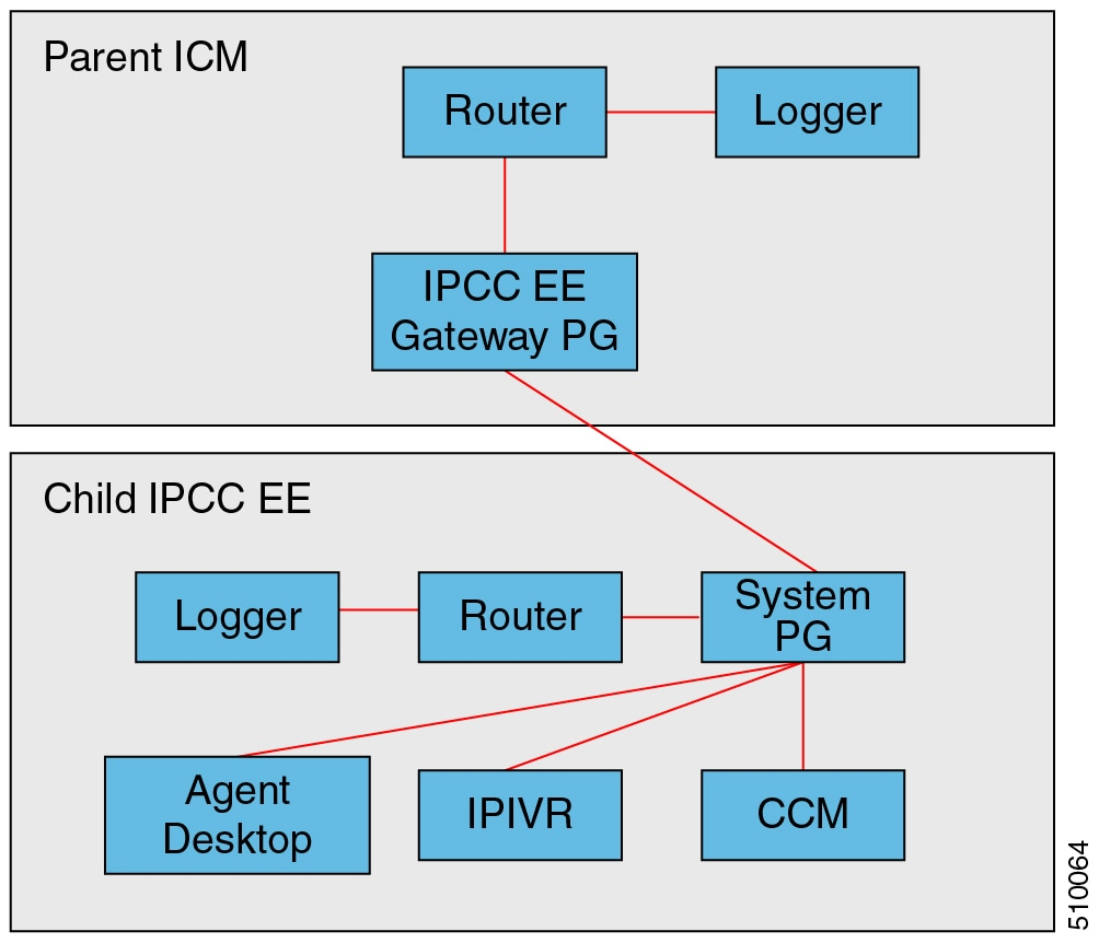 Scripting and Media Routing Guide for Cisco Unified ICM/Contact
