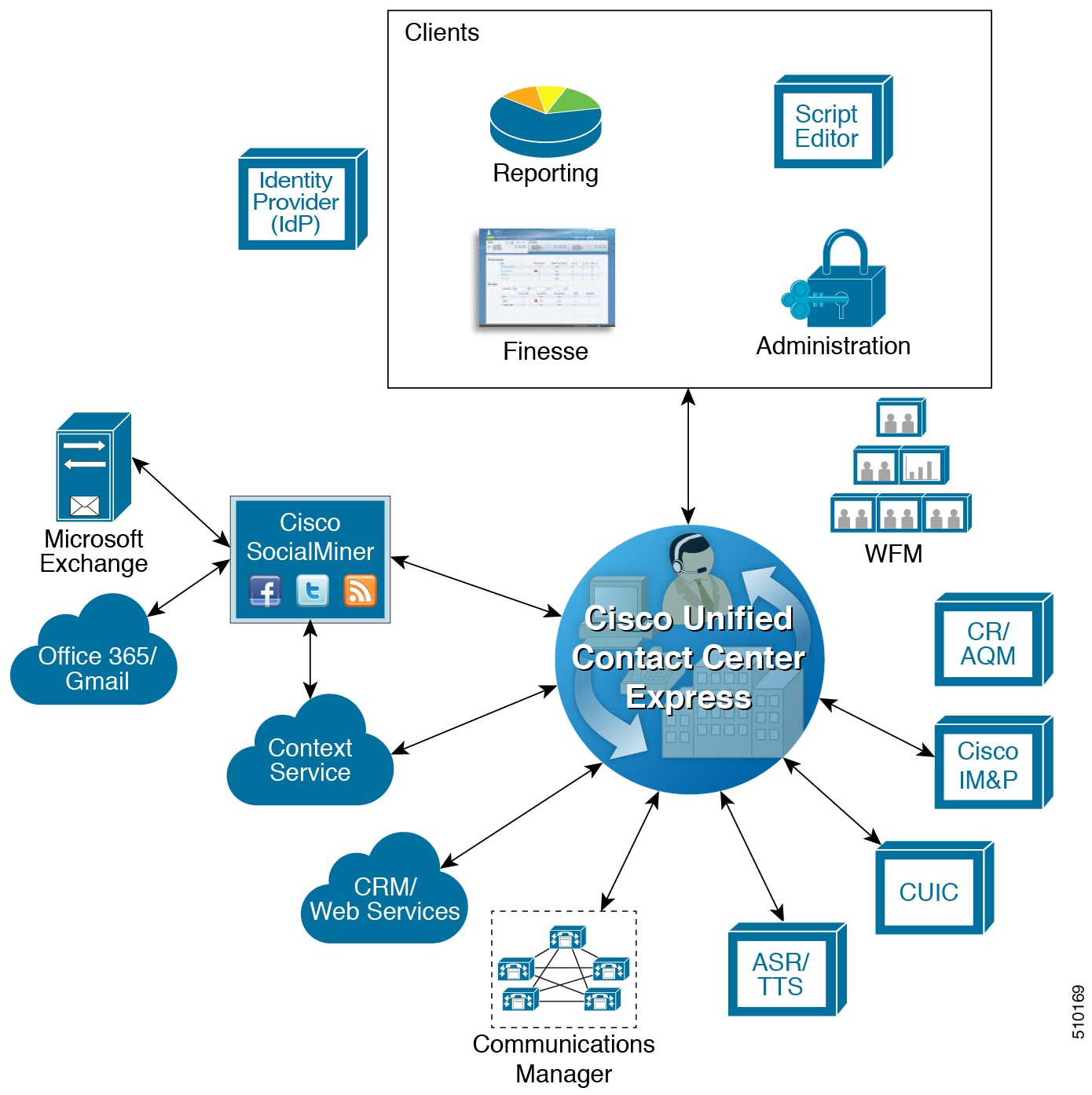 Solution Design Guide for Cisco Unified Contact Center