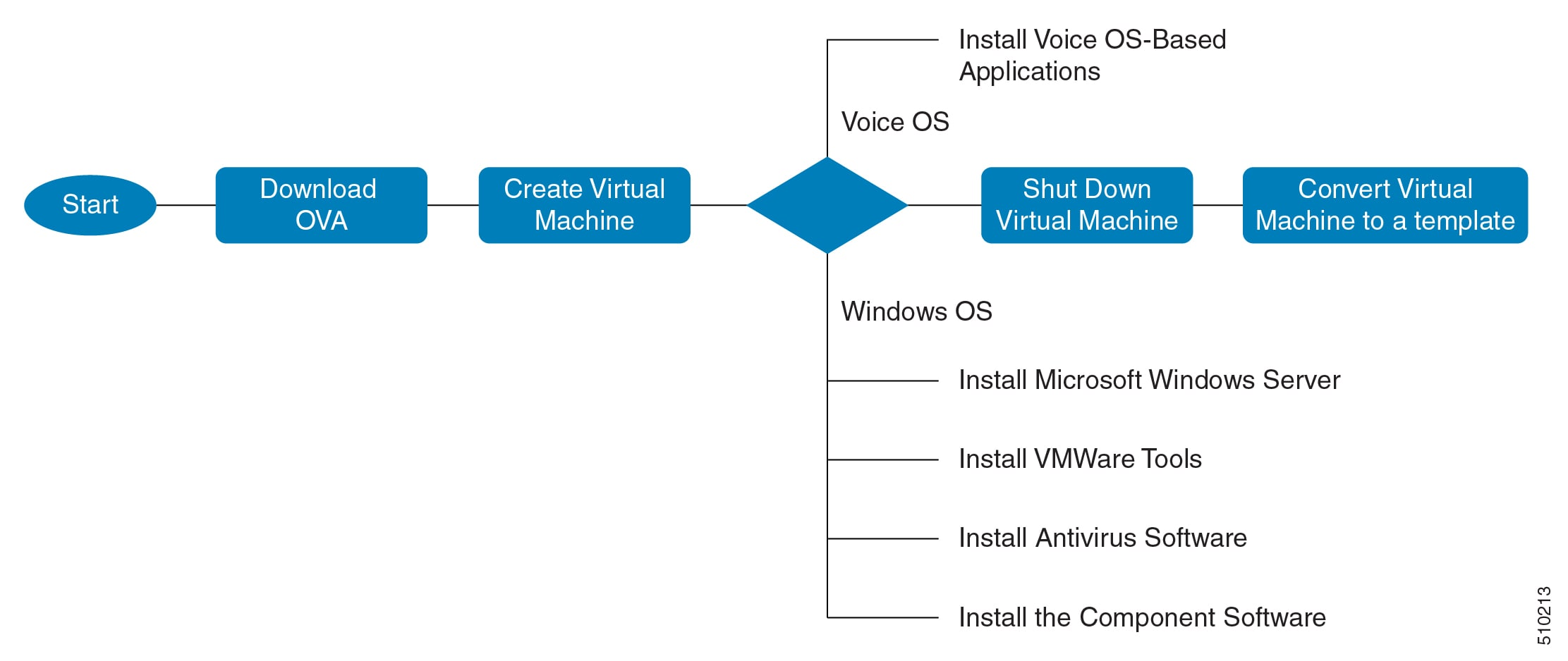 Installing and Upgrading Guide for Cisco Hosted Collaboration
