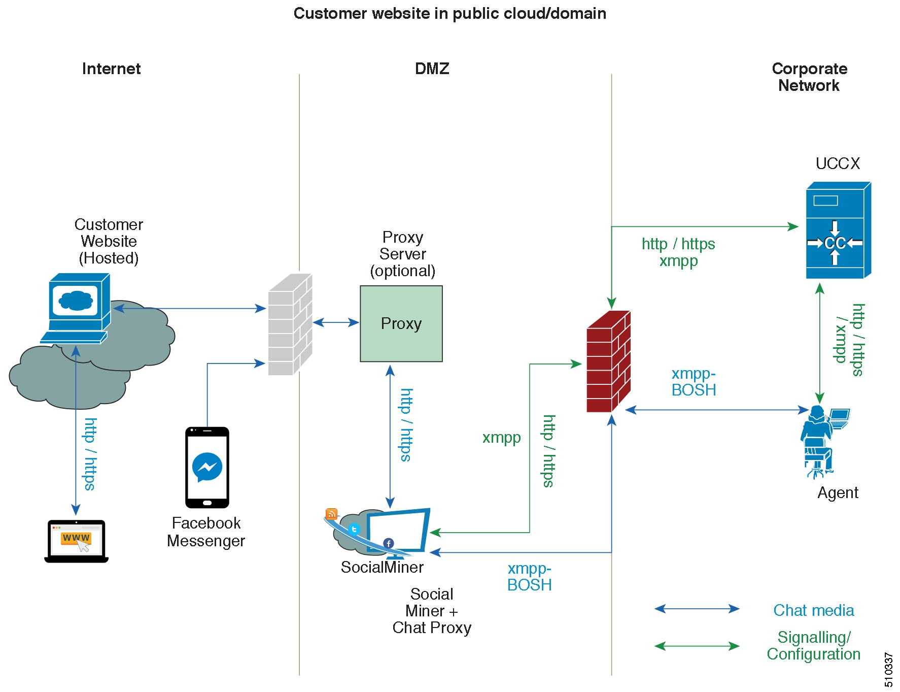 Solution Design Guide for Cisco Unified Contact Center Express