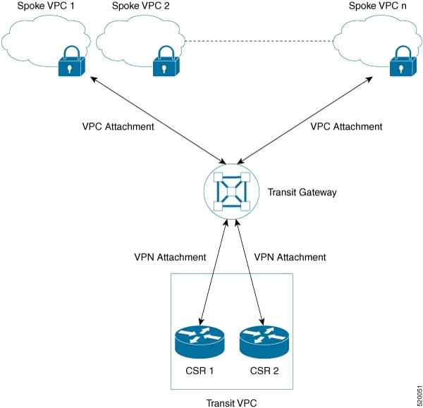 aws vpn gateway