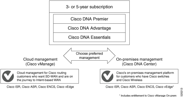 Cisco Sd Wan Getting Started Guide Licensing On Cisco Sd Wan Cisco Sd Wan Cisco