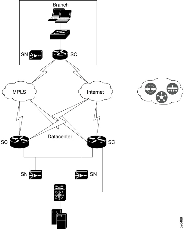 Appqoe Configuration Guide Cisco Ios Xe Release 17 X Appnav Xe For Cisco Sd Wan Cisco Sd Wan Cisco