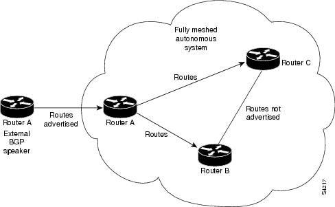Implementing BGP on Cisco IOS XR Software - Cisco