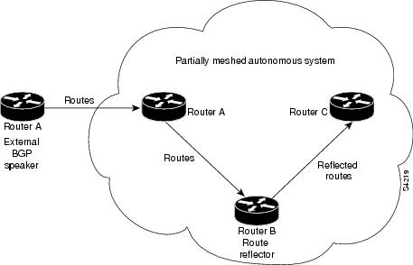 CCNP Routing and Switching Portable Command Guide, 2/e