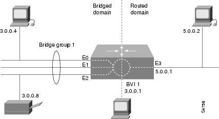 Cisco bridge group source learning