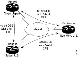 Sec nac as well Redndncy besides Bba Ppoe Client together with DX00 BK C9FCBAE4 00 cisco Dx Series Ag1022 chapter 011 furthermore Sec cfg encrypt tech. on configuring cisco access server