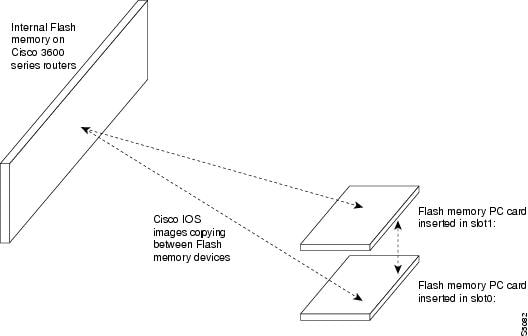 Cisco IOS Configuration Fundamentals Configuration Guide