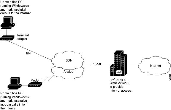 cisco ios dial technologies configuration guide  release