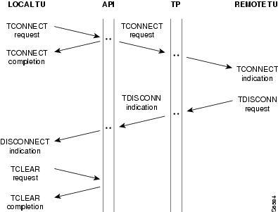 time sequence diagrams   ciscoasynchronous mode
