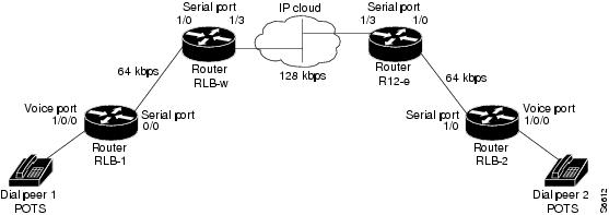 cisco ios voice  video  and fax configuration guide