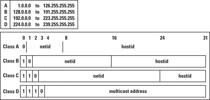 Internet Multicast Today - The Internet Protocol Journal