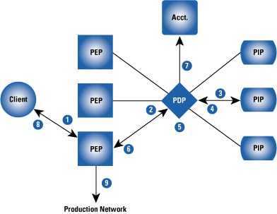 Network Authentication Authorization And Accounting