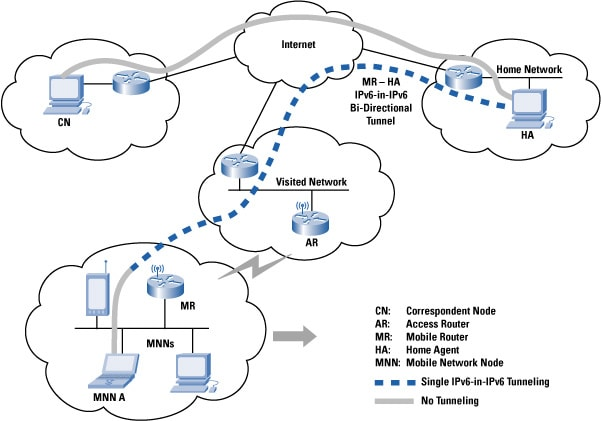 Figure 1: A Client Connects to a AAA-Protected Network