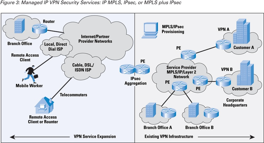 Difference between VPN and MPLS