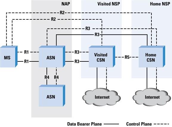 Mobile Wimax The Internet Protocol Journal Volume 11 No 2 Cisco
