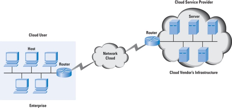 cloud computing a primer the internet protocol journal, volumefigure 1 cloud computing context