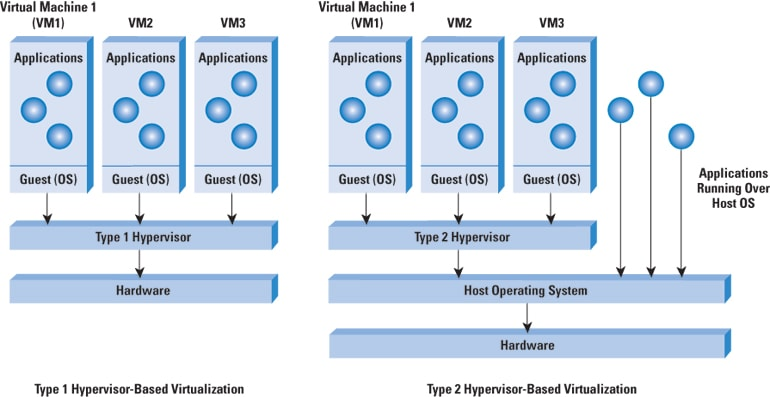 cloud computing a primer the internet protocol journal volume  figure 2 hypervisors in virtualization