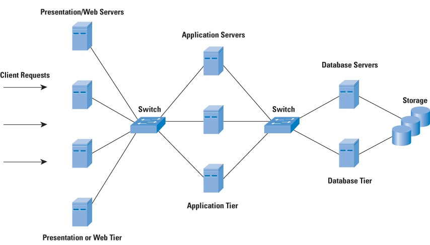 Figure 1: Three Tier Functional Server Architecture