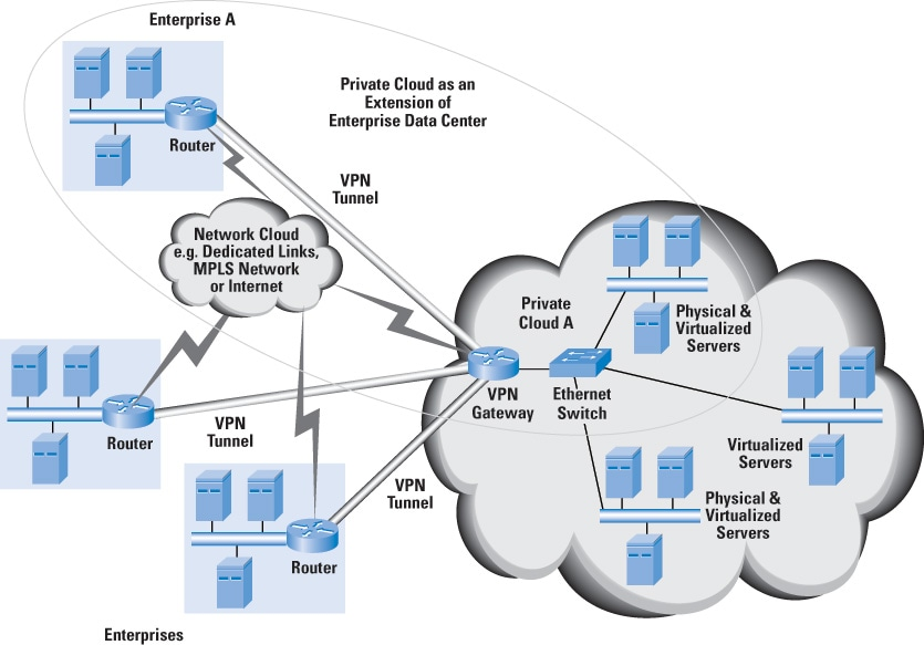 Wireless Internet Service Provider >> Cloud Computing - A Primer - The Internet Protocol Journal, Volume 12, No.4 - Cisco
