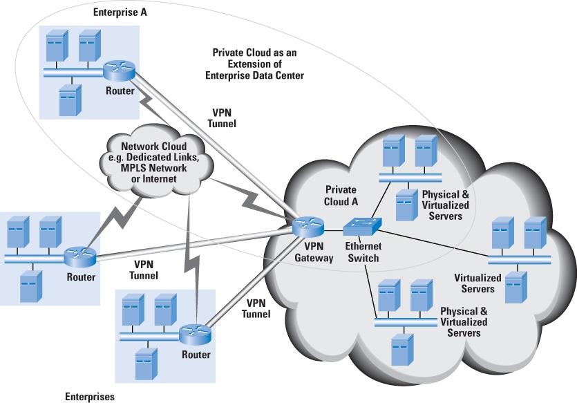 Cloud Computing - A Primer