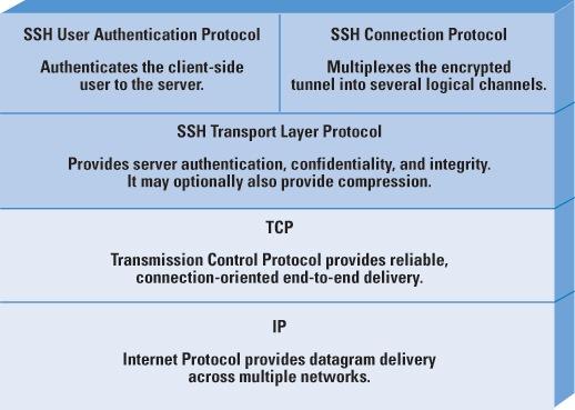 Protocol Basics: Secure Shell Protocol - The Internet Protocol