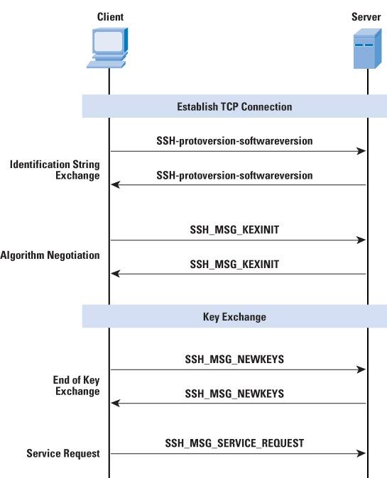 Protocol Basics  Secure Shell Protocol