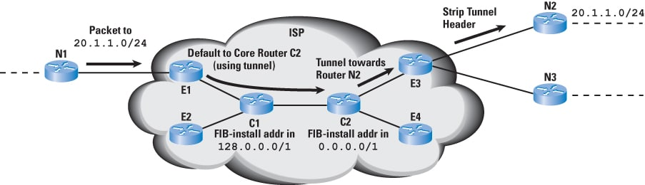 Extending router lifetime with virtual aggregation the internet figure 4 in a complex version of virtual aggregation even core routers do not need to hold the full routing table greentooth