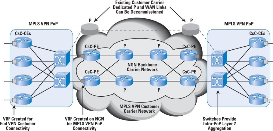 Integrating Core BGPMPLS Networks The Internet Protocol