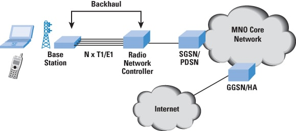 the case for ip backhaul
