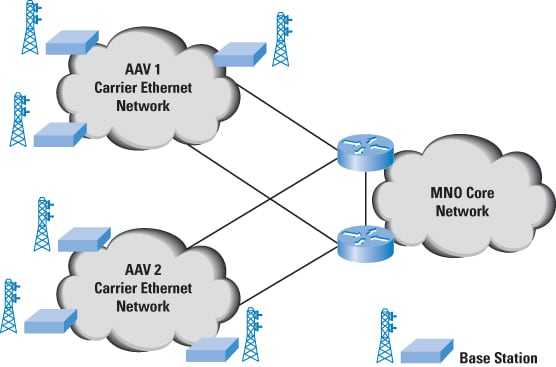 The Case for IP Backhaul  The Internet Protocol Journal