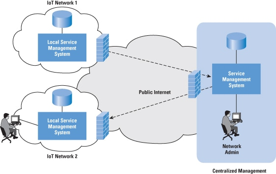 internet of things journal pdf