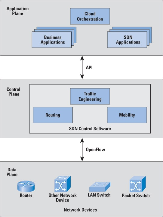 Software-Defined Networks and OpenFlow - The Internet Protocol
