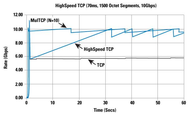 Gigabit TCP - The Internet Protocol Journal - Volume 9, Number 2 - Cisco