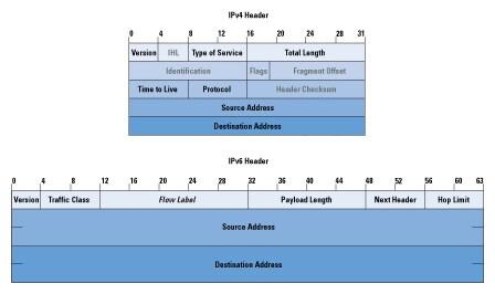 IPv6 Internals - The Internet Protocol Journal - Volume 9, Number 3