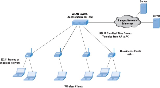 Wireless Lan Switches 226 Functions And Deployment The