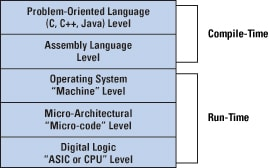 Figure 12: A Multilevel Computer Architecture