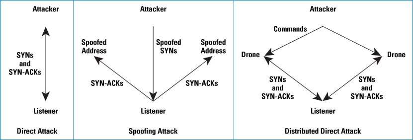 Defenses Against TCP SYN Flooding Attacks - The Internet