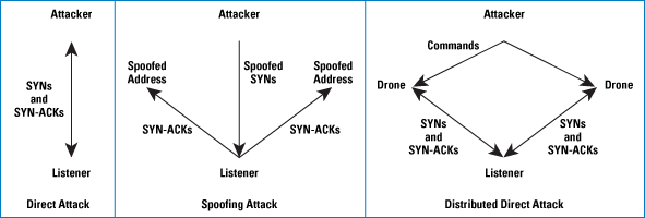 Figure 3: Some Variants of the Basic Attack