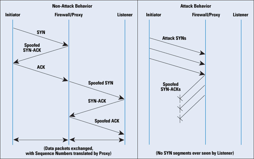 Defenses Against TCP SYN Flooding Attacks - The Internet Protocol