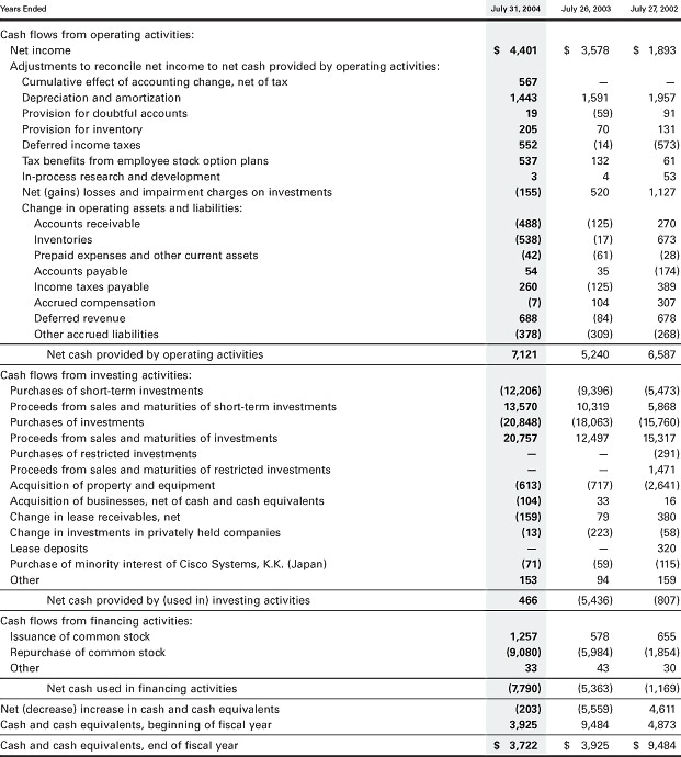 financial review consolidated statements of cash flows annual
