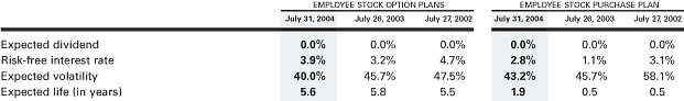 Weighted average life of stock options
