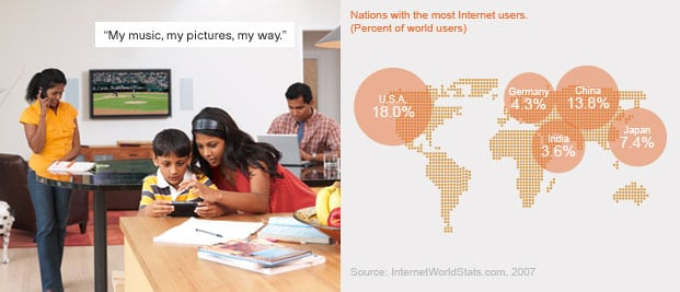 "Left: ""My music, my pictures, my way."" (photo: family at home) Right: Nations with the most Internet users (percent of world users): USA 18.0%, China 13.8%, Japan 7.4%, Germany 4.3%, India 3.6% Source InternetWorldStats.com, 2007 (chart: Internet user chart)"